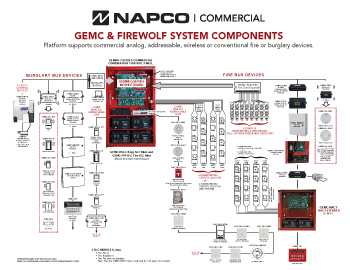 Napco Commercial | Napco Security Technologies on